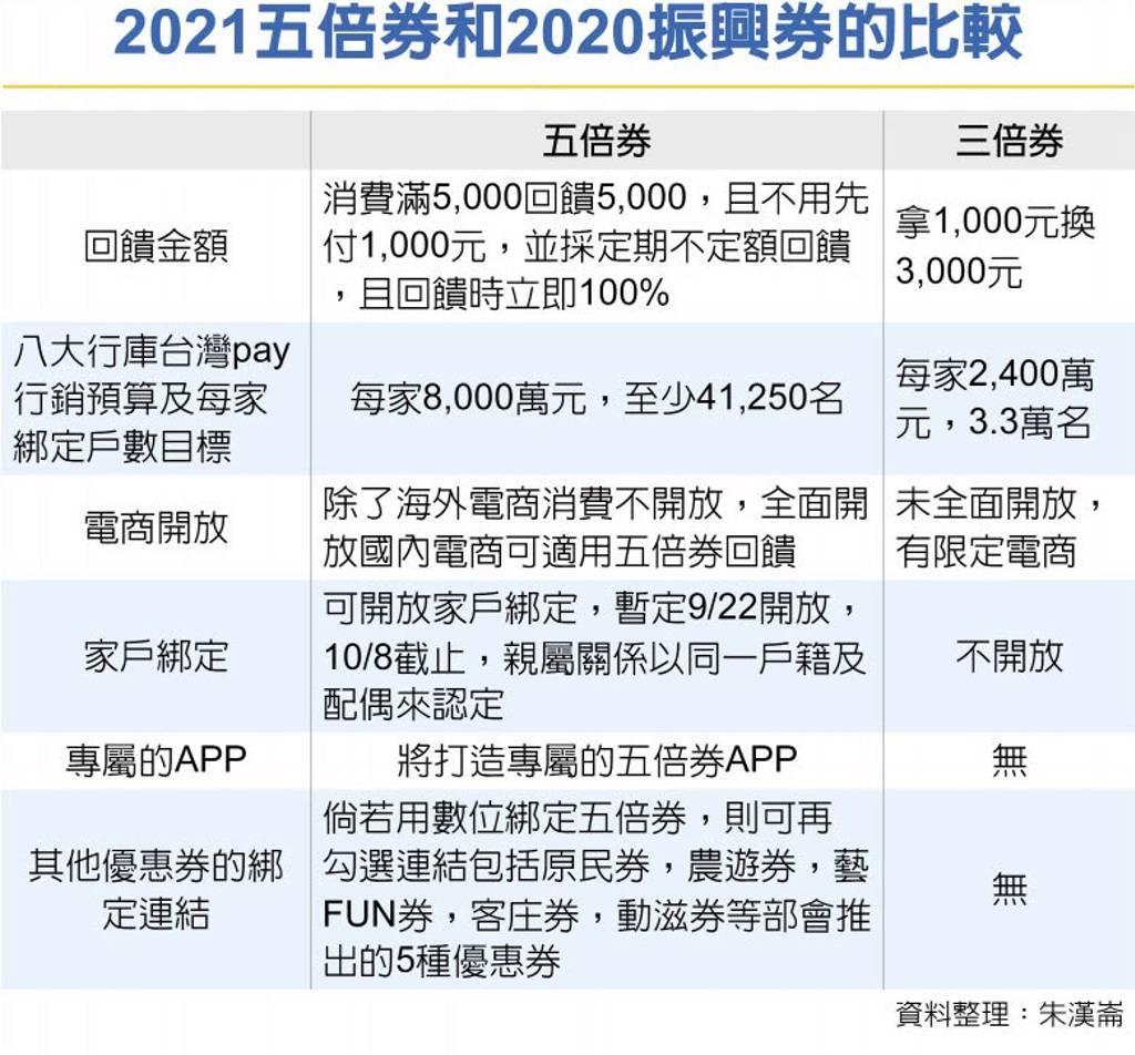 八大行庫規劃每家斥資8,000萬元,執行振興券綁台灣pay行銷方案。(示意圖/達志影像/shutterstock)