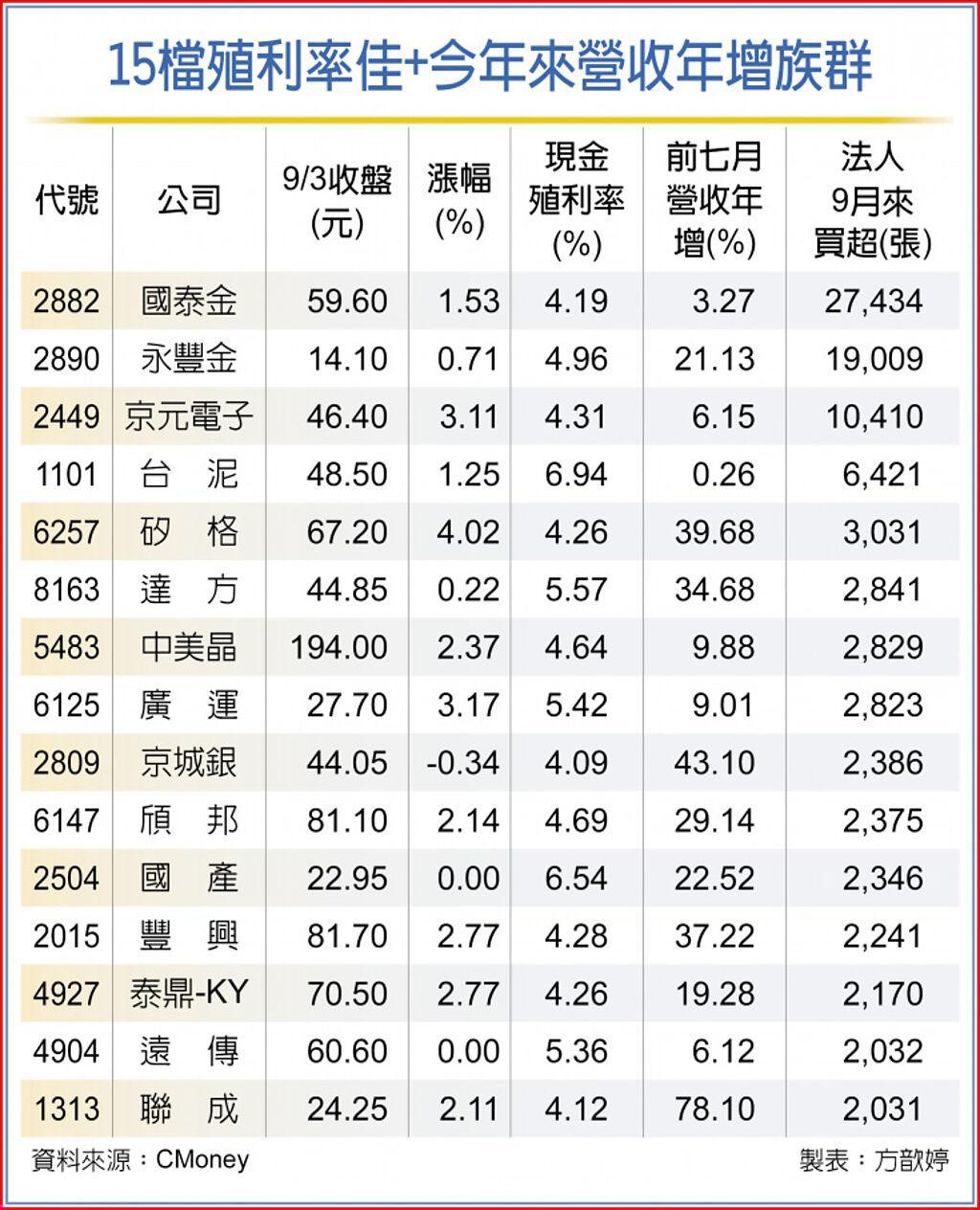 15檔殖利率佳+今年來營收年增族群