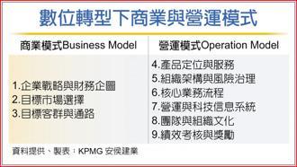 數位轉型下商業與營運模式