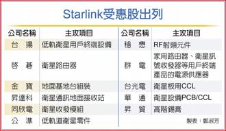 Starlink受惠股出列