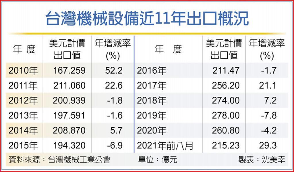 台灣機械設備近11年出口概況