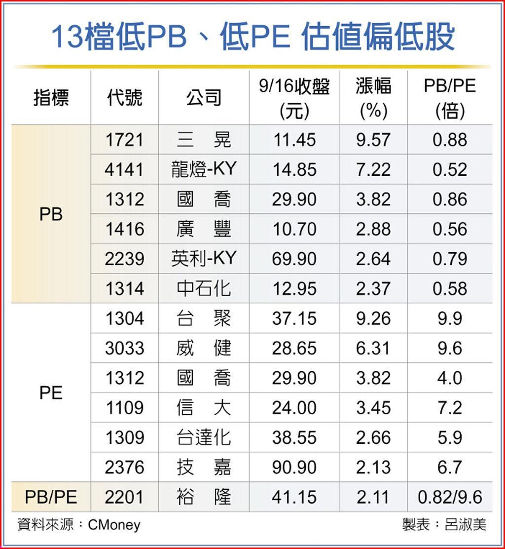 13檔低PB、低PE 估值偏低股