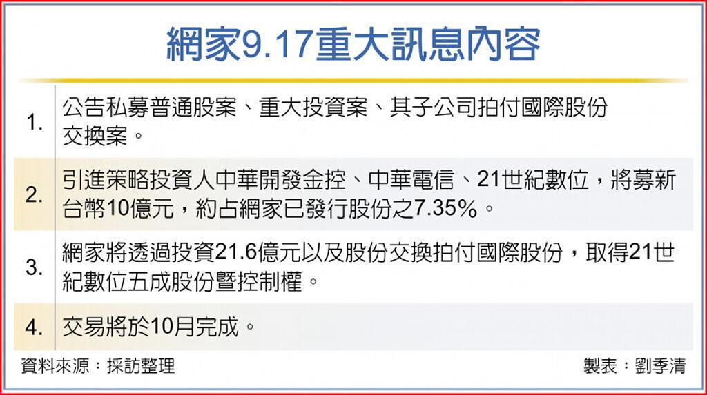 網家9.17重大訊息內容
