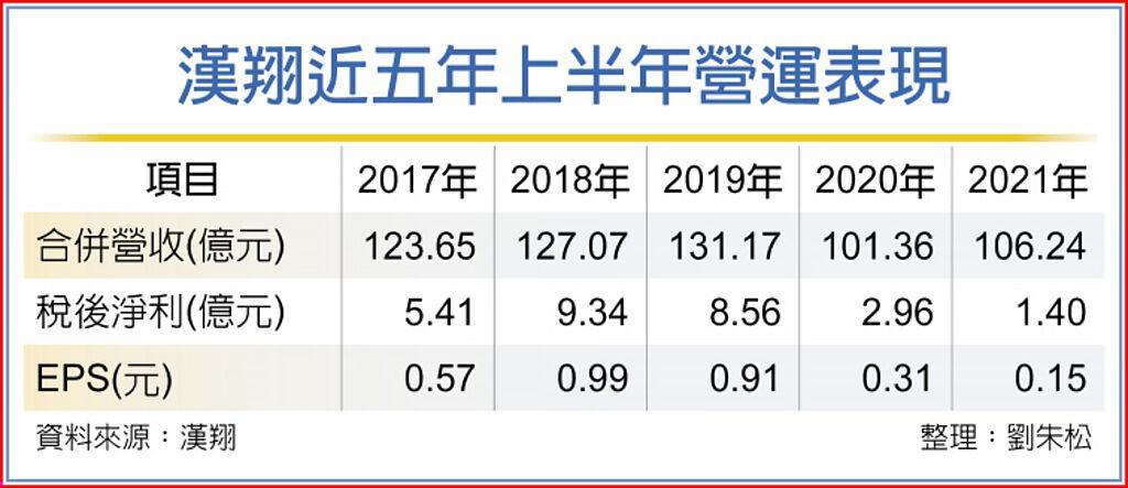 漢翔近五年上半年營運表現