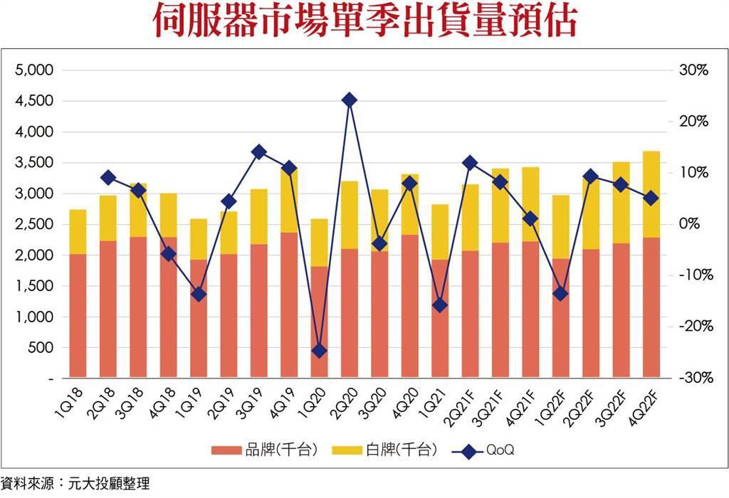 伺服器市場單季出貨量預估。(圖/理財周刊提供)