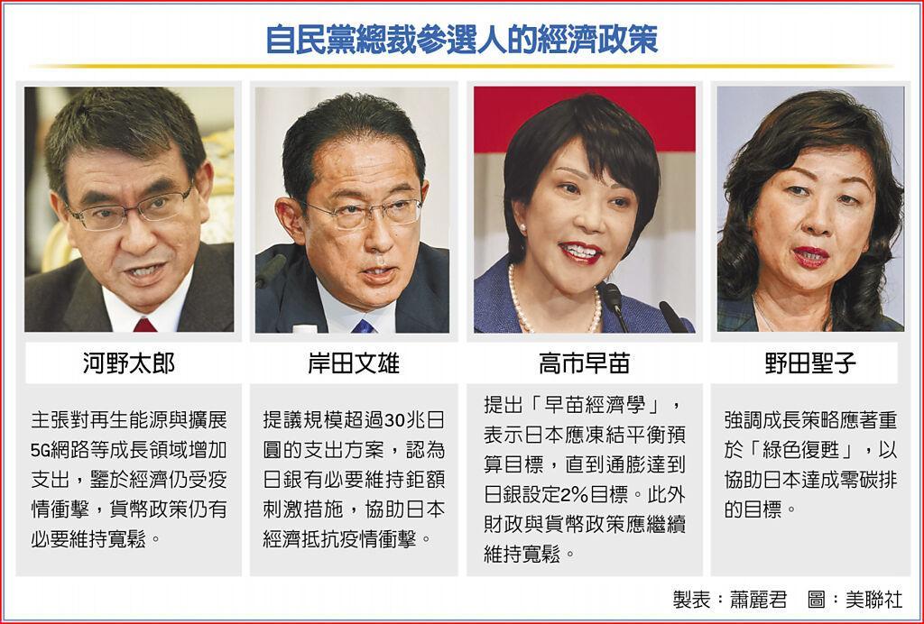 自民黨總裁參選人的經濟政策