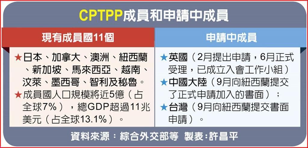 CPTPP成員和申請中成員