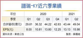 譜瑞-KY近六季業績