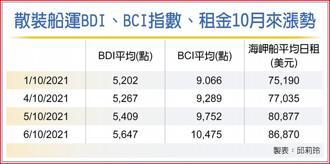 散裝船運BDI、BCI指數、租金10月來漲勢