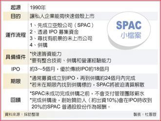 SPAC小檔案