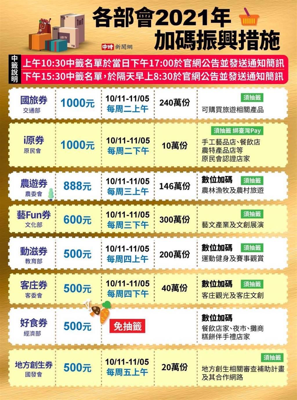 各加碼券抽籤時間。其中「好食券」為10/29前數位綁定者皆可獲得。(製圖/中時新聞網陳友齡)