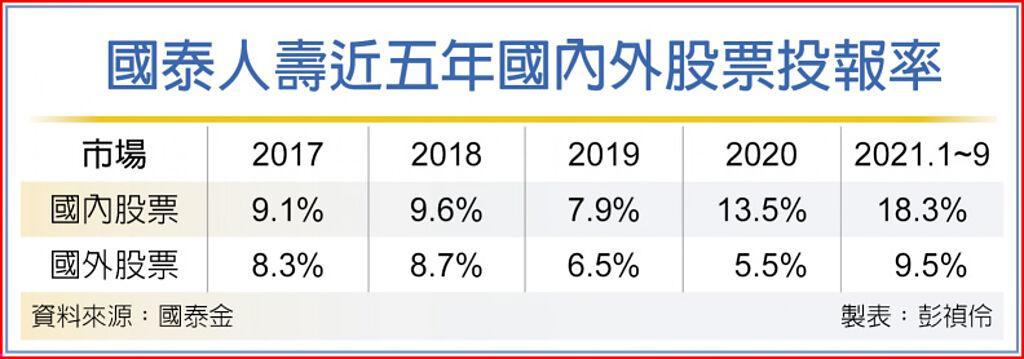 國泰人壽近五年國內外股票投報率