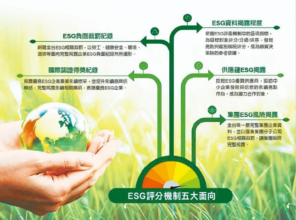 ESG評分機制五大面向
