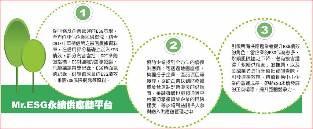 Mr.ESG永續供應鏈平台
