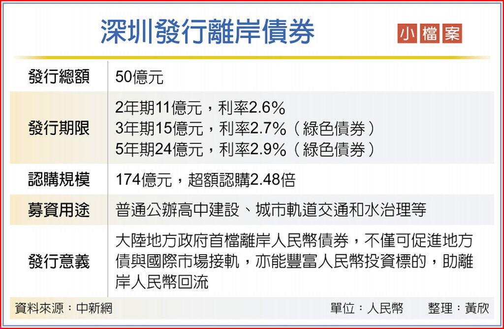 深圳發行離岸債券小檔案