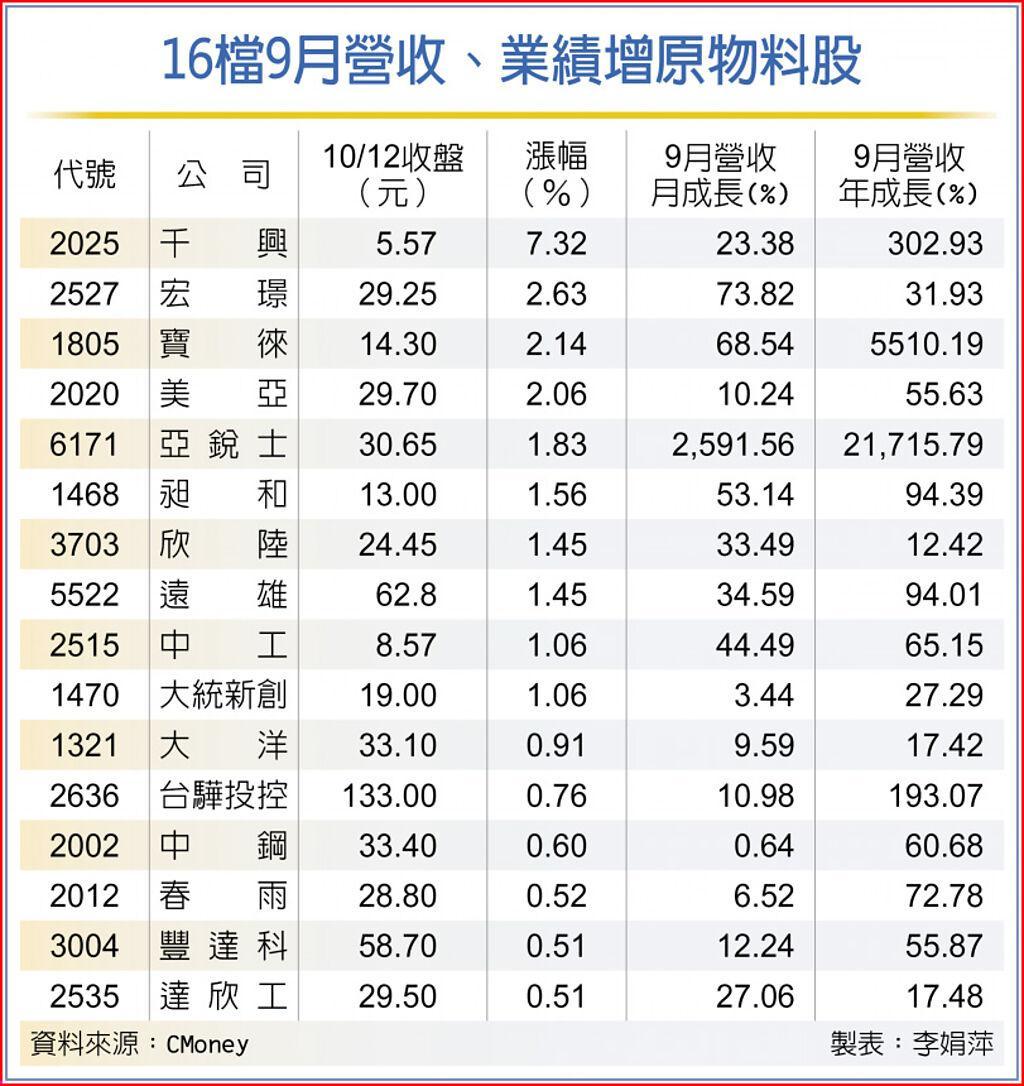 16檔9月營收、業績增原物料股