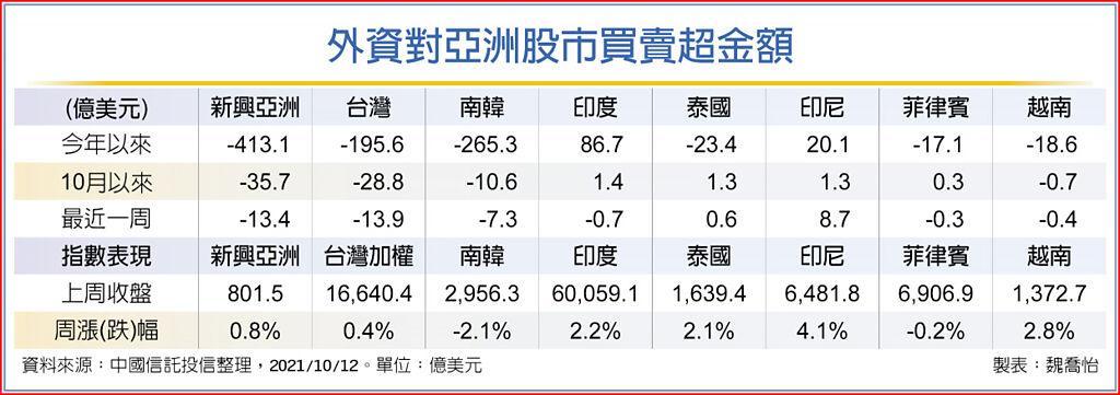 外資對亞洲股市買賣超金額