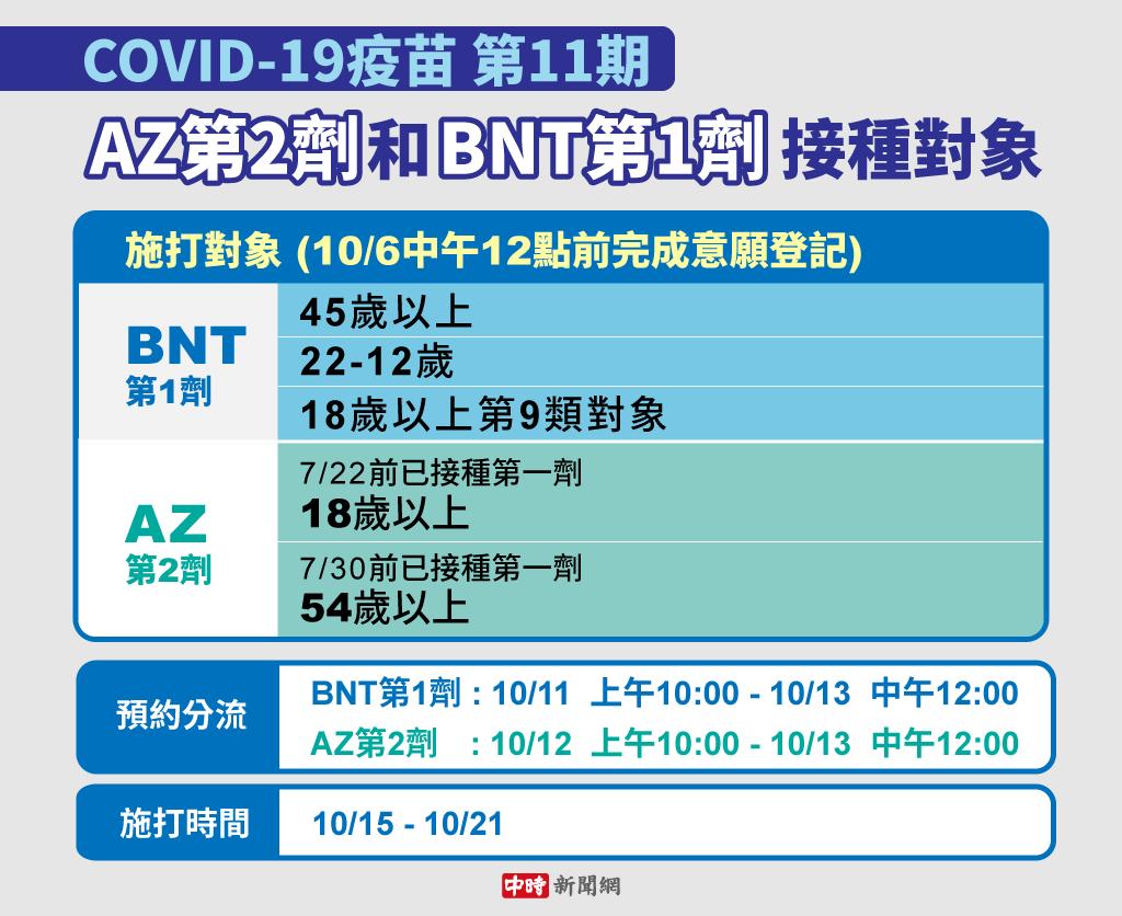 第11輪的疫苗預約時間延長至今天傍晚6時截止,提供第一劑BNT和第二劑AZ。(中時新聞網製圖)