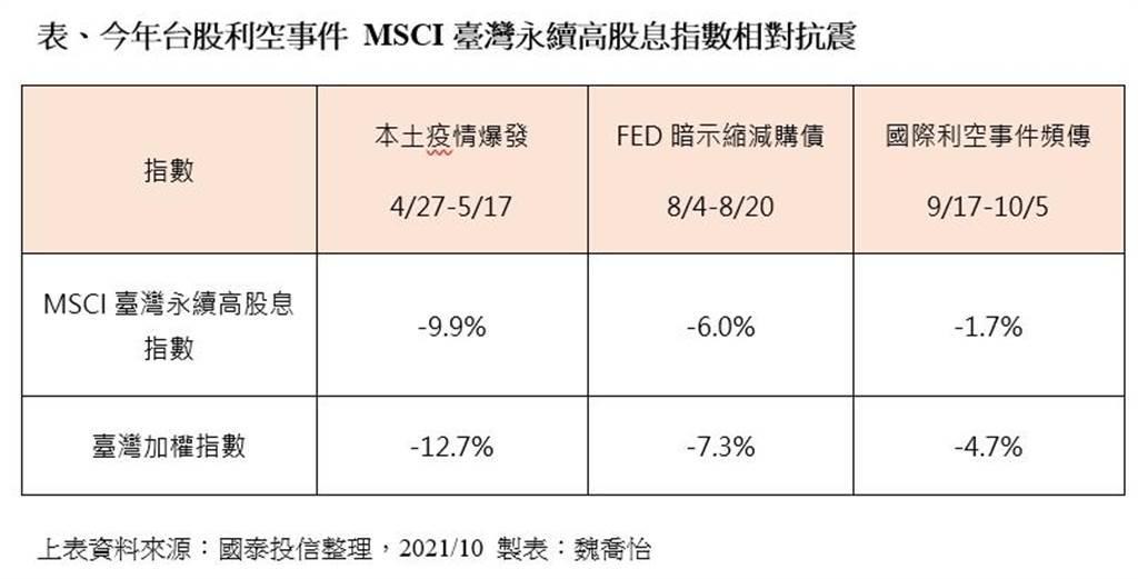 國際股市9月利空頻傳,台股受到恒大事件、大陸能耗雙控、美國債務危機及縮減QE等不確定性影響,指數重挫3.18%。(國泰投信提供)