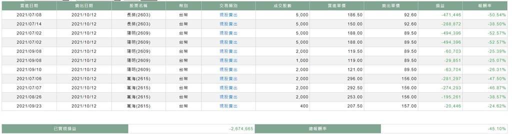 1名水手將手上總共31張貨櫃三雄盡數賣出,虧損逾267萬。(圖/摘自PTT@dan5245)