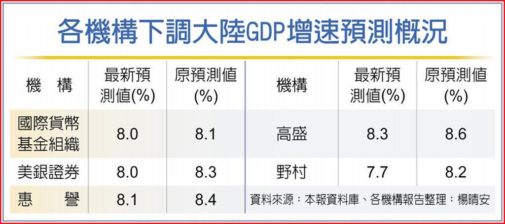 各機構下調大陸GDP增速預測概況