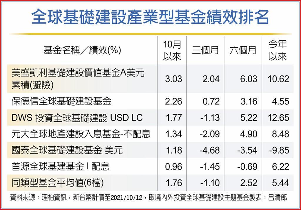 全球基礎建設產業型基金績效排名