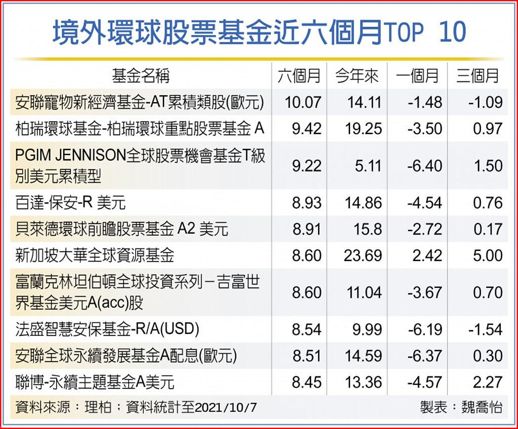 境外環球股票基金近六個月TOP 10