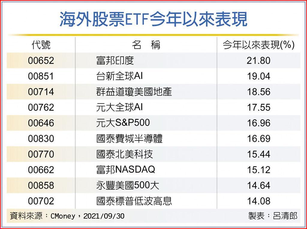 海外股票ETF今年以來表現