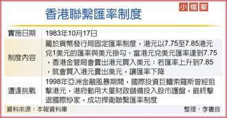 香港聯繫匯率制度