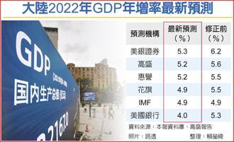 大陸2022年GDP年增率最新預測