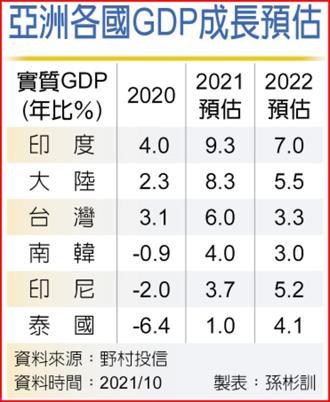亞洲各國GDP成長預估